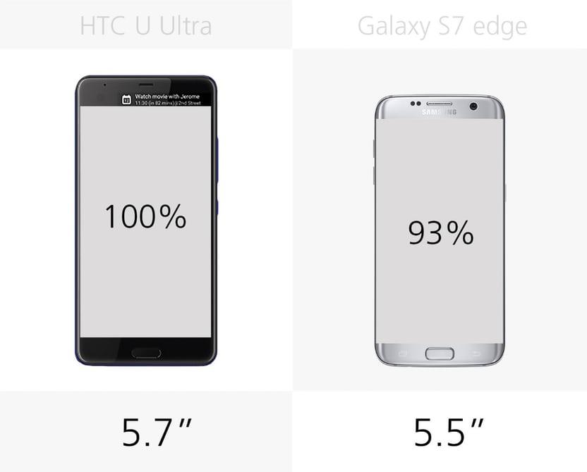 смартфон HTC U Ultra или самсунг S7 Edge что лучше, экраны