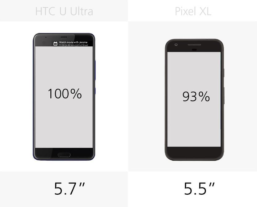 Google Pixel XL или HTC U Ultra размер экрана