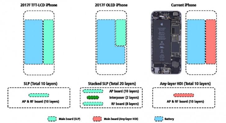iphone 8 последние новости батарея и материнская плата