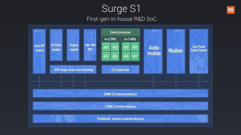 процессор Xiaomi Surge S1
