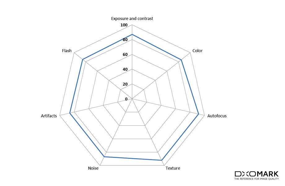диаграмма качества фотокамеры Huawei P10