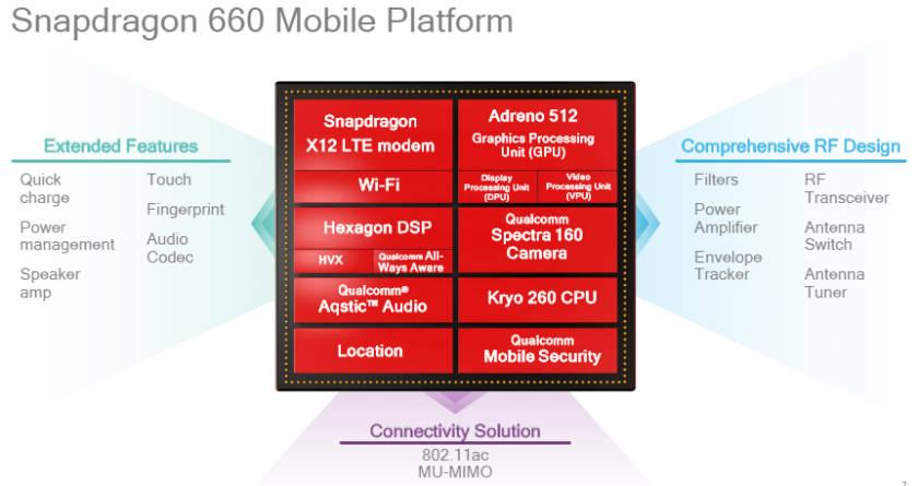 процессор qualcomm snapdragon 660 характеристики