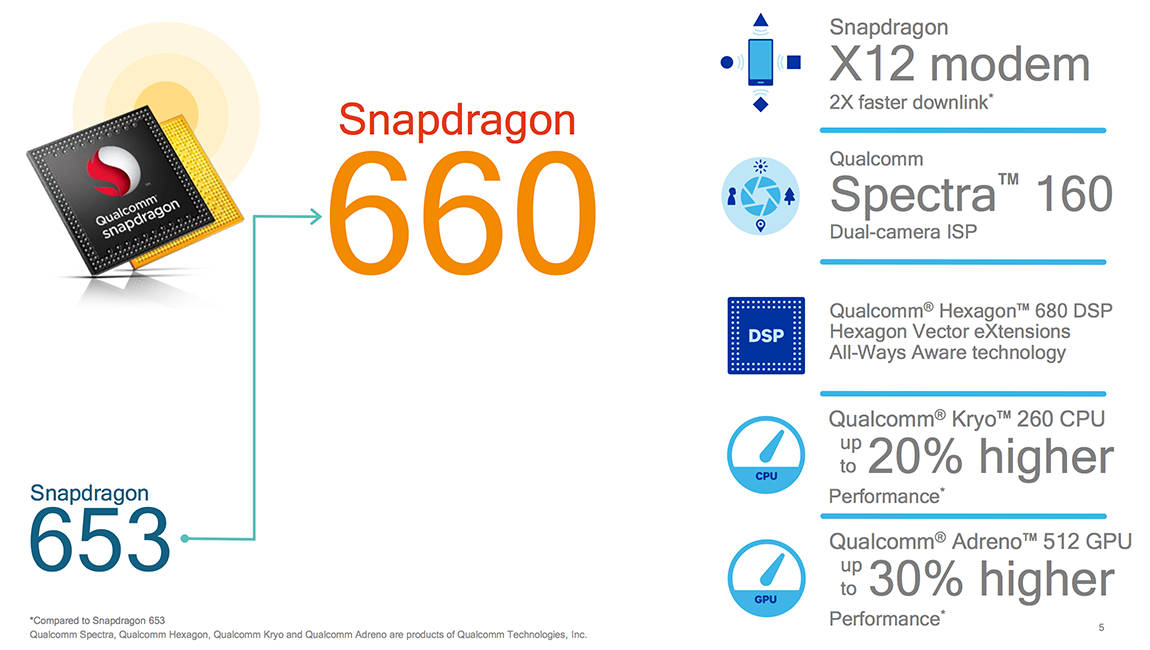 процессор qualcomm snapdragon 660