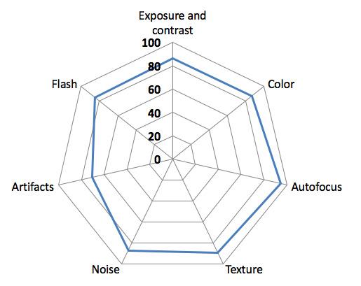 камера Sony XZ Premium диаграмма качества