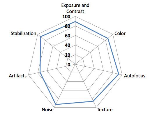 камера Sony XZ Premium диаграмма качества видео