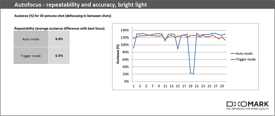 LG G6 автофокус при ярком свете