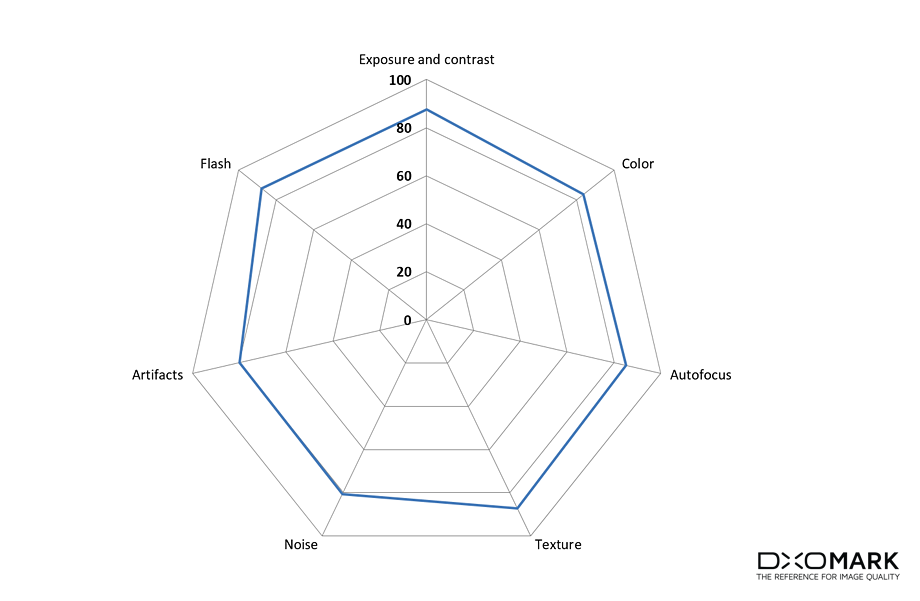 диаграмма качества снимков LG G6