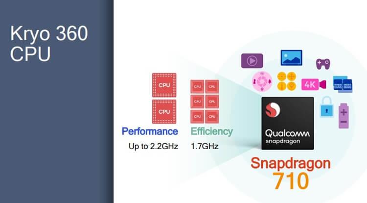 процессор Qualcomm Snapdragon 710 характеристики