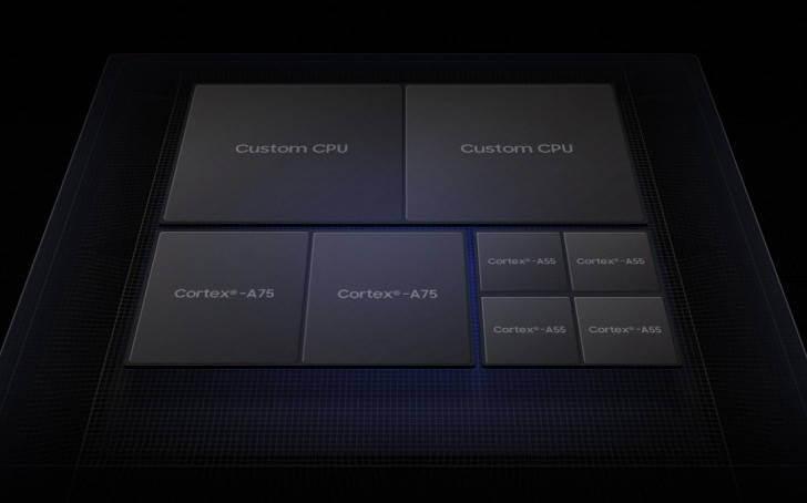 процессор Exynos 9820 характеристики