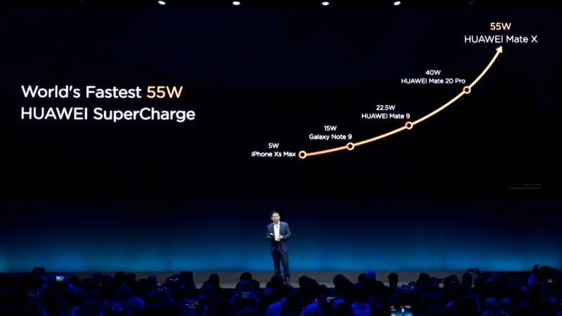 Huawei Mate X характеристики быстрой зарядки
