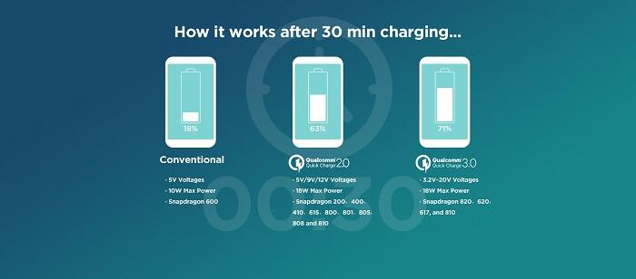 технология быстрой зарядки Quick Charge 3.0