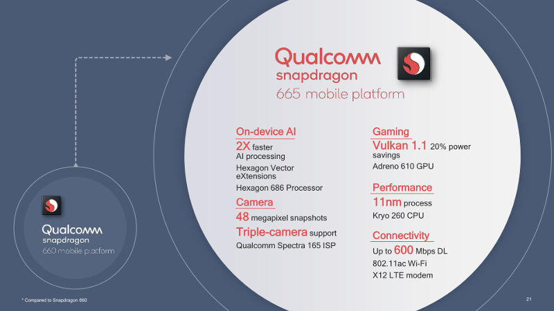 Snapdragon 665 характеристики
