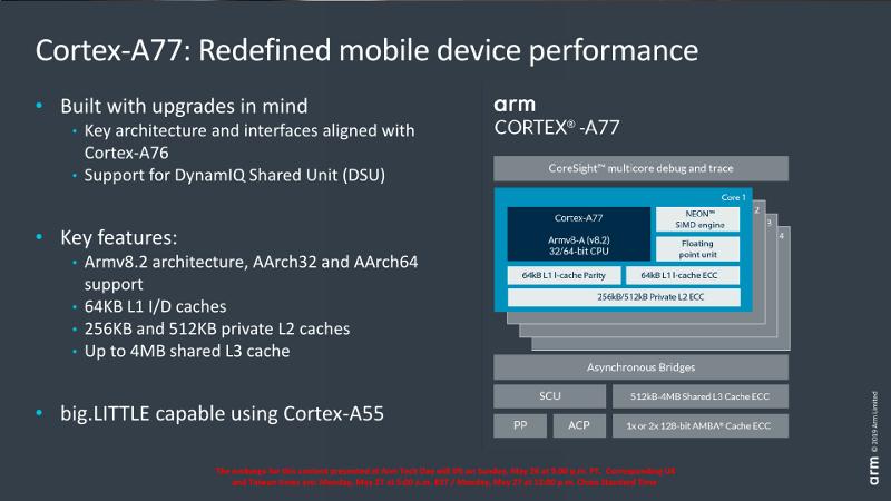 ядра ARM Cortex-A77