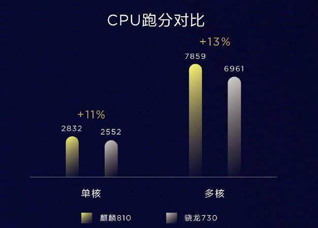 Kirin 810 сравнение со Snapdragon 730, CPU