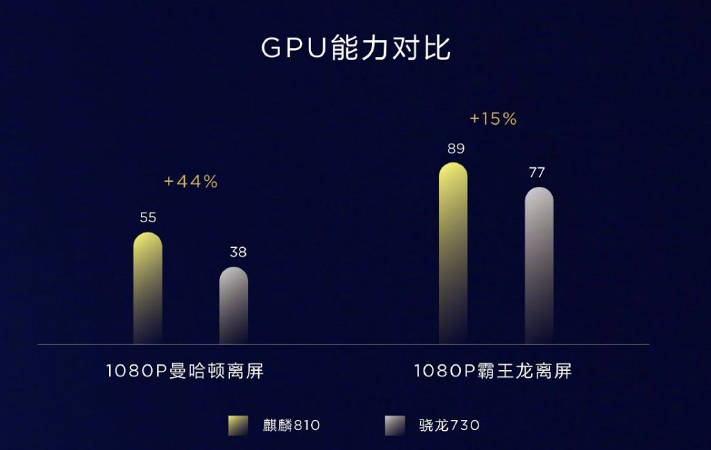Kirin 810 сравнение со Snapdragon 730, графика
