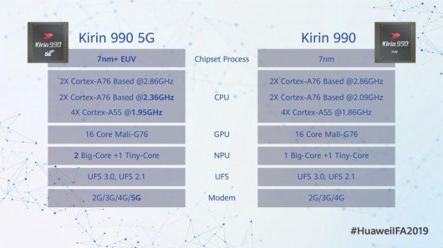 Kirin 990 и Kirin 990 5G сравнение