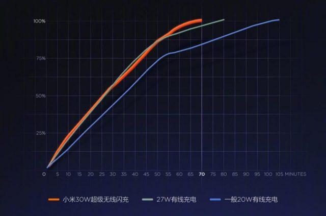 Xiaomi Mi Charge Turbo беспроводная зарядка