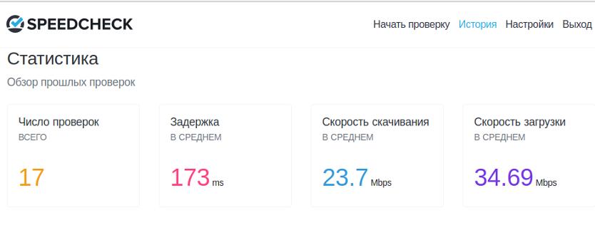 проверка скорости интернета, средние результаты