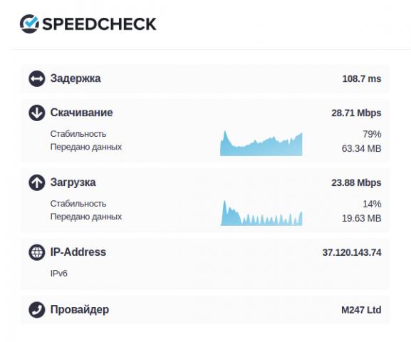 проверка скорости интернета, результаты