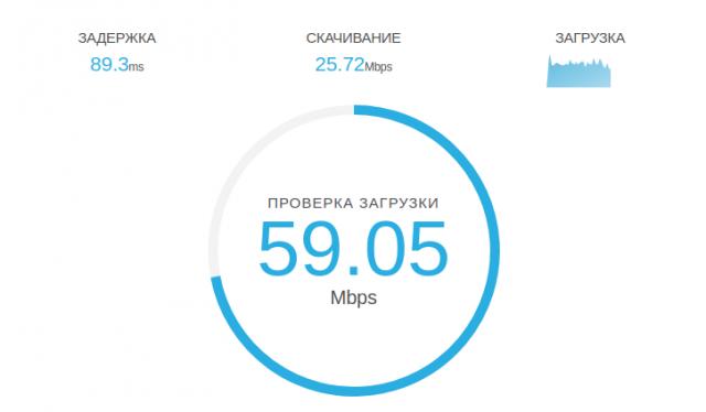 Speedcheck тест проверки скорости интернет-соединения