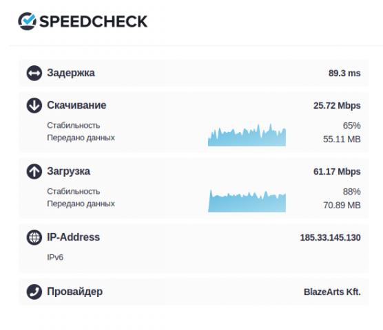 проверка скорости интернета, таблица с результатами