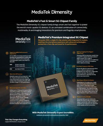 Чипсет MediaTek Dimensity 1000 характеристики